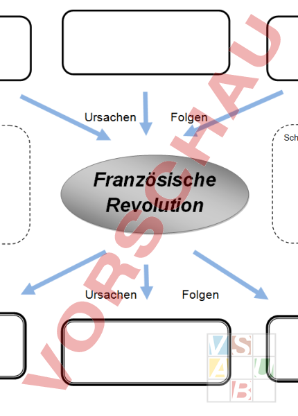arbeitsblatt franz sische revolution mindmap geschichte neuzeit. Black Bedroom Furniture Sets. Home Design Ideas