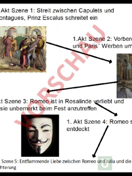 www.unterrichtsmaterial.ch - Deutsch - Lehrmittel - Romeo und Julia ...
