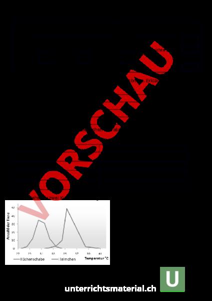 www.unterrichtsmaterial.ch - Biologie - Oekologie - Kurztest ...