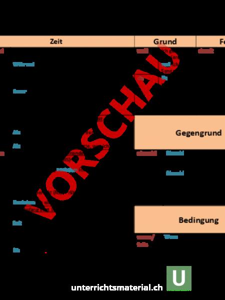 www.unterrichtsmaterial.ch - Deutsch - DaZ - Nebensätze ...